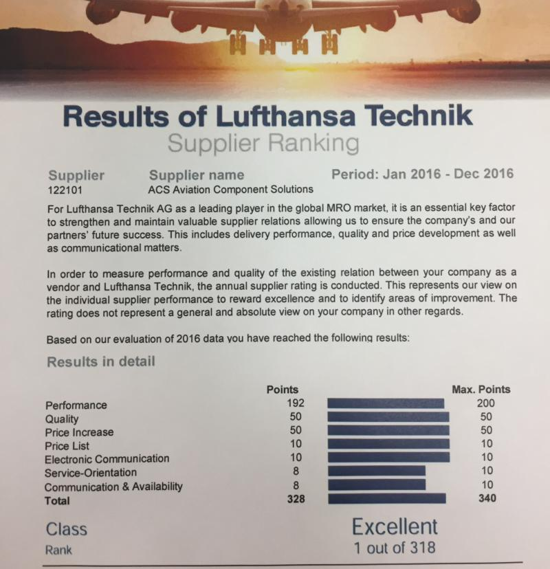 AVIATION COMPONENT SOLUTIONS RANKS AT THE TOP OF ITS CLASS.