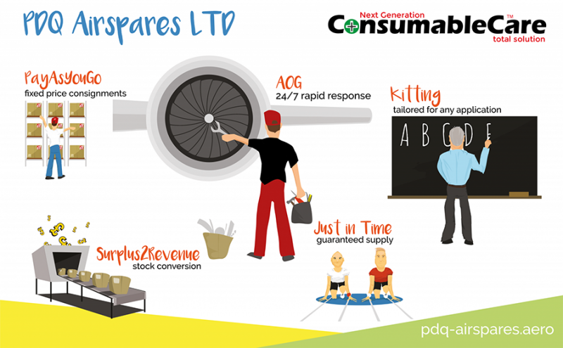 PDQ Airspares Consumable/Expendable Solutions